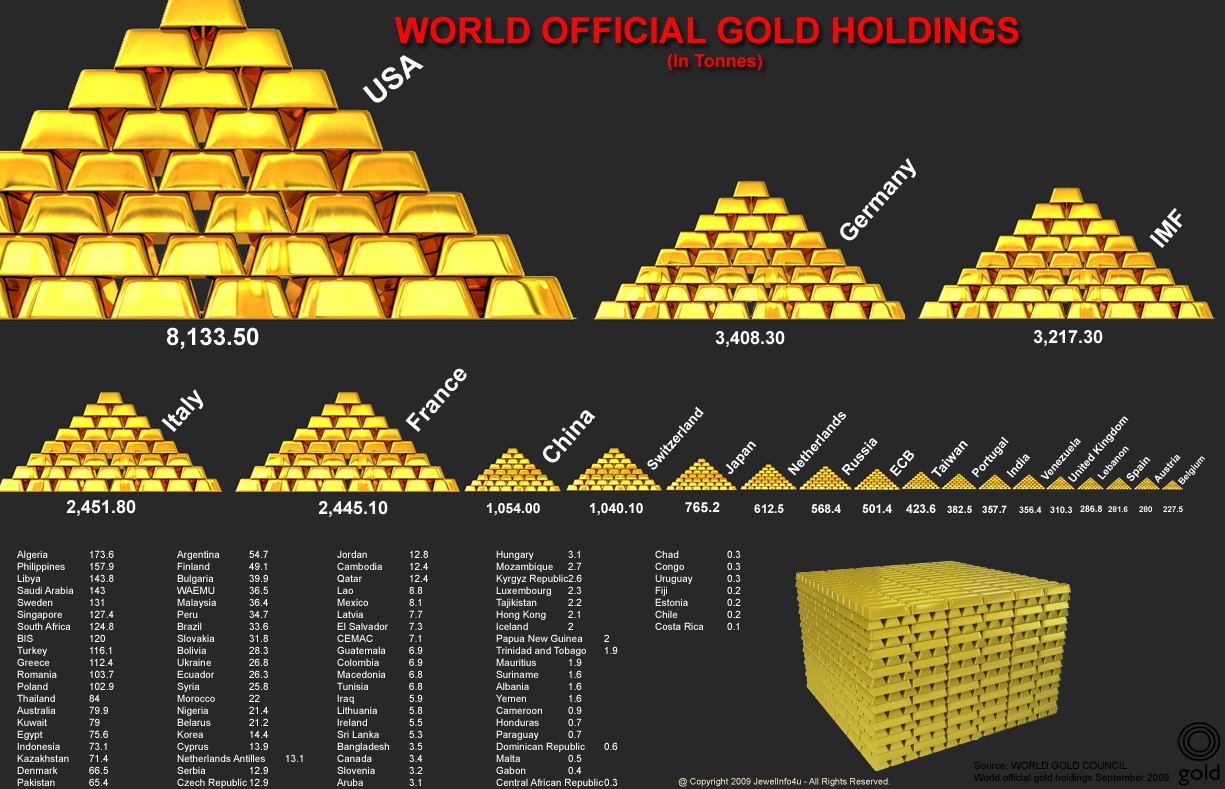 World Official Gold Holdings