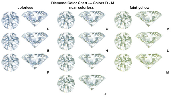 Diamond Color Chart
